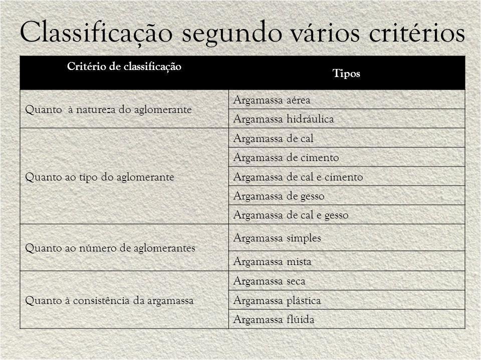 Classificação segundo vários critérios
