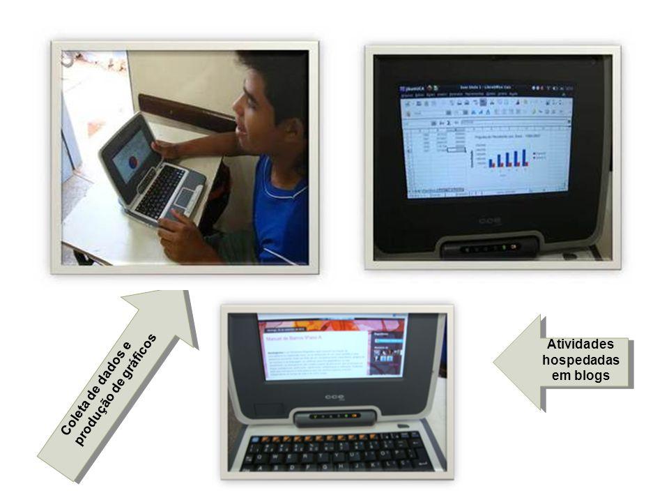 Atividades hospedadas em blogs