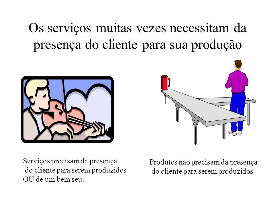 Os serviços muitas vezes necessitam da presença do cliente para sua produção