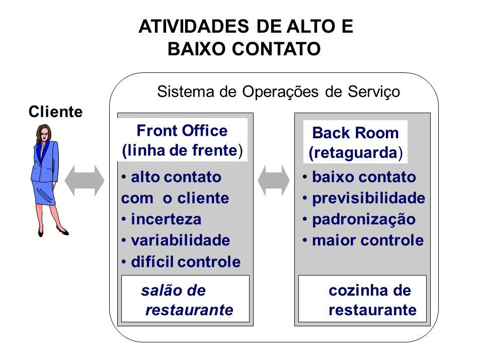 ATIVIDADES DE ALTO E BAIXO CONTATO