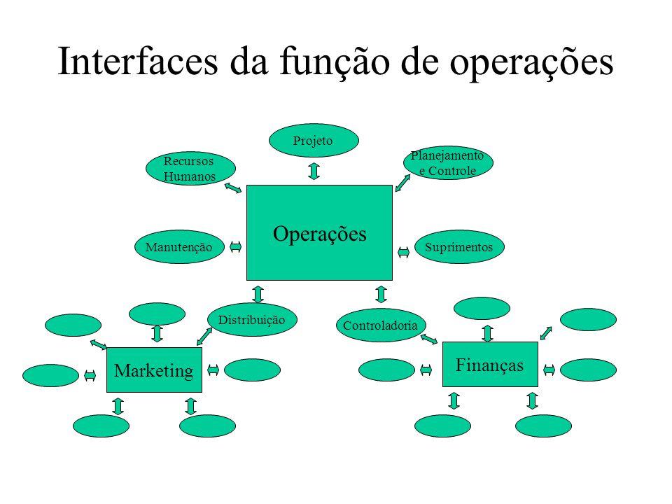 Interfaces da função de operações