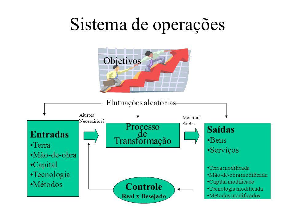 Sistema de operações Objetivos Saídas Entradas Processo de