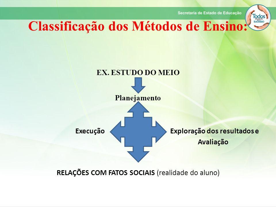 Classificação dos Métodos de Ensino: