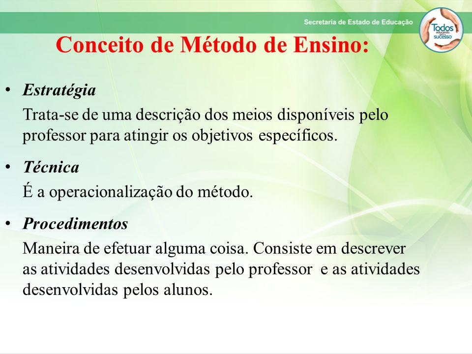 Conceito de Método de Ensino: