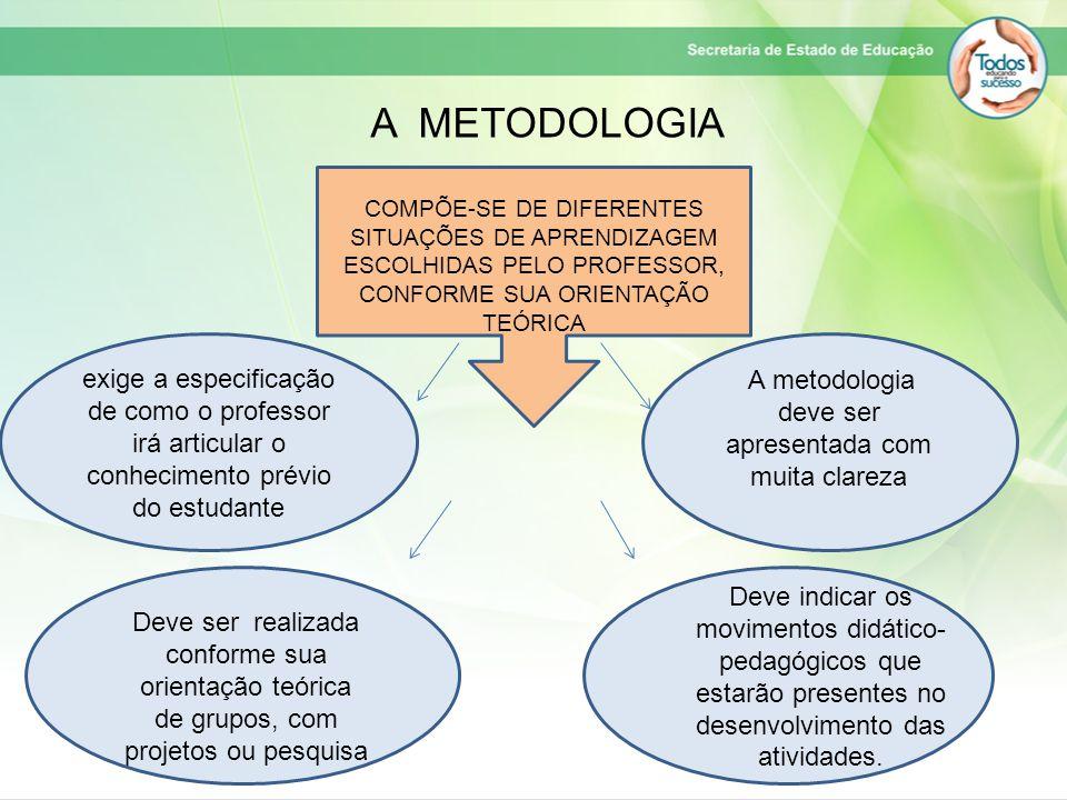 A METODOLOGIA COMPÕE-SE DE DIFERENTES SITUAÇÕES DE APRENDIZAGEM ESCOLHIDAS PELO PROFESSOR, CONFORME SUA ORIENTAÇÃO TEÓRICA.