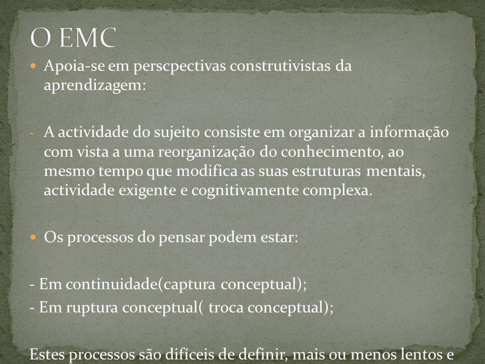 O EMC Apoia-se em perscpectivas construtivistas da aprendizagem: