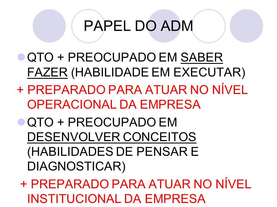 PAPEL DO ADM QTO + PREOCUPADO EM SABER FAZER (HABILIDADE EM EXECUTAR)
