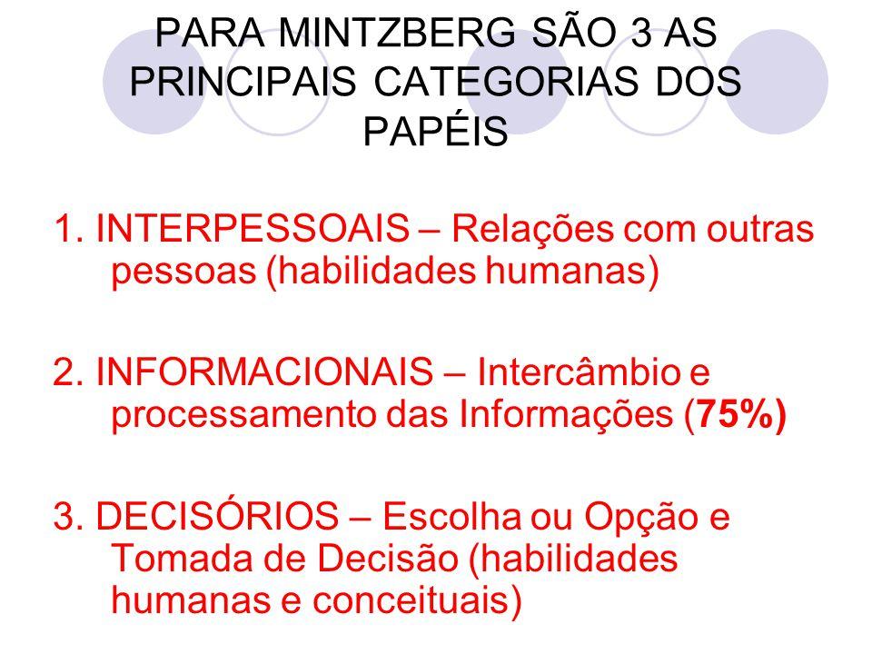 PARA MINTZBERG SÃO 3 AS PRINCIPAIS CATEGORIAS DOS PAPÉIS