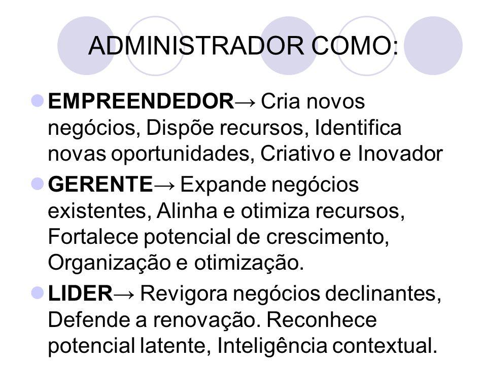 ADMINISTRADOR COMO: EMPREENDEDOR→ Cria novos negócios, Dispõe recursos, Identifica novas oportunidades, Criativo e Inovador.