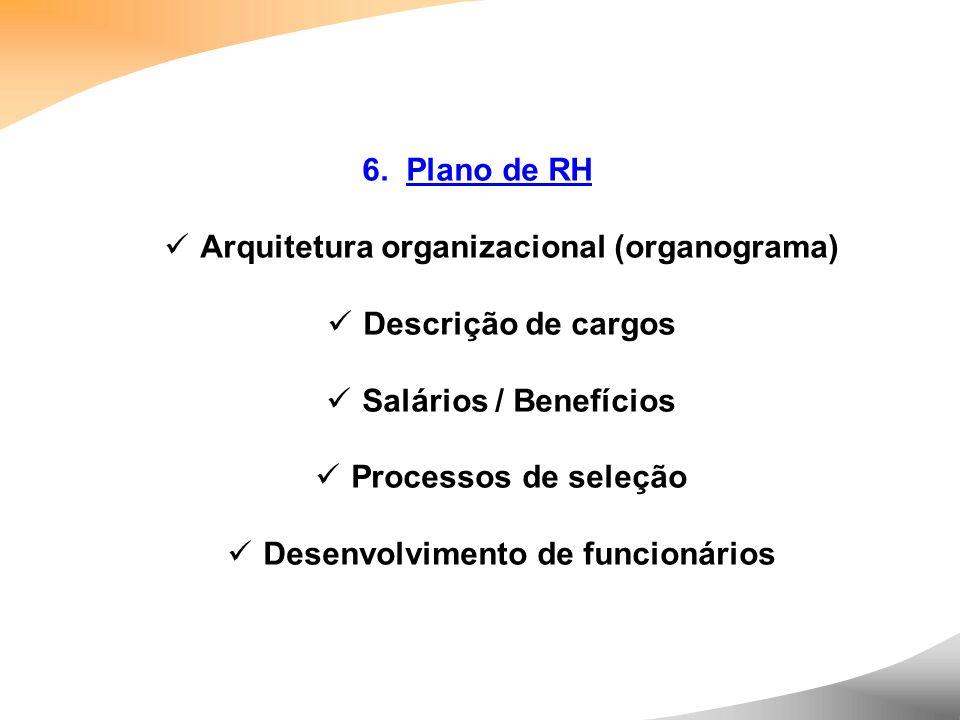 Arquitetura organizacional (organograma) Descrição de cargos