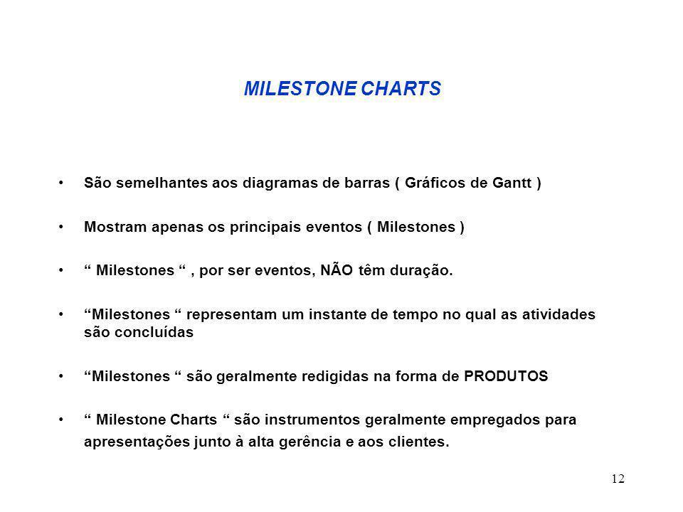 MILESTONE CHARTS São semelhantes aos diagramas de barras ( Gráficos de Gantt ) Mostram apenas os principais eventos ( Milestones )