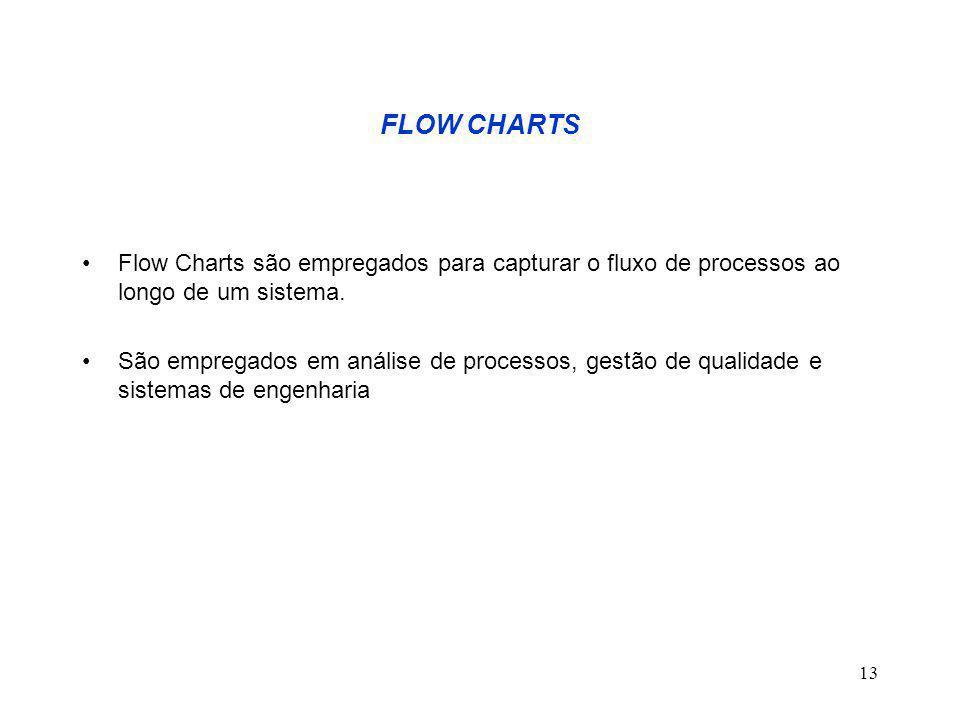 FLOW CHARTS Flow Charts são empregados para capturar o fluxo de processos ao longo de um sistema.