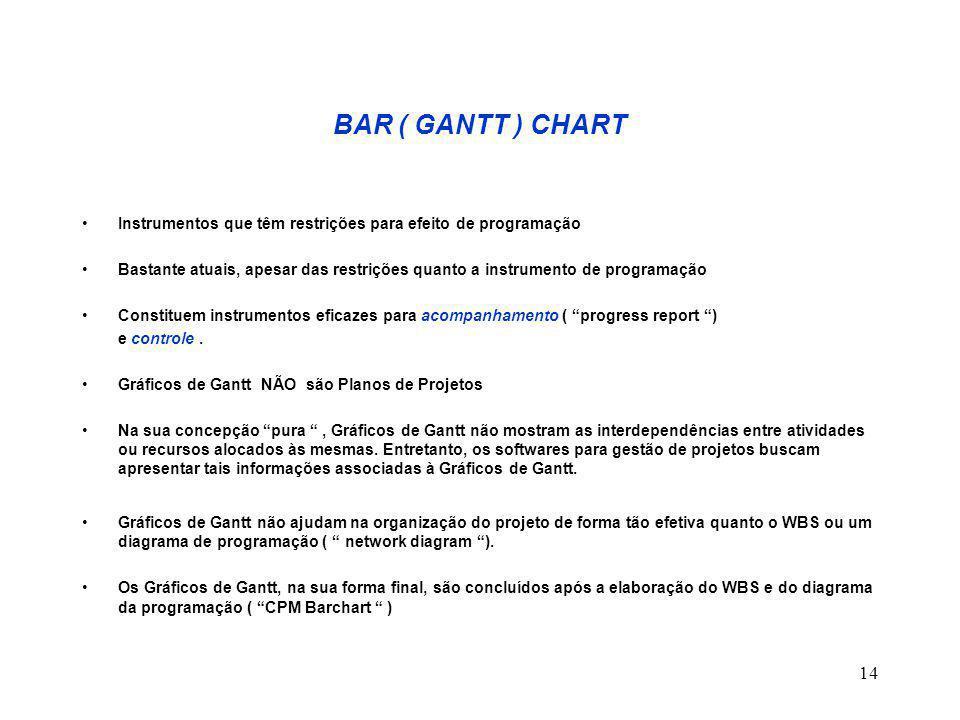 BAR ( GANTT ) CHART Instrumentos que têm restrições para efeito de programação.
