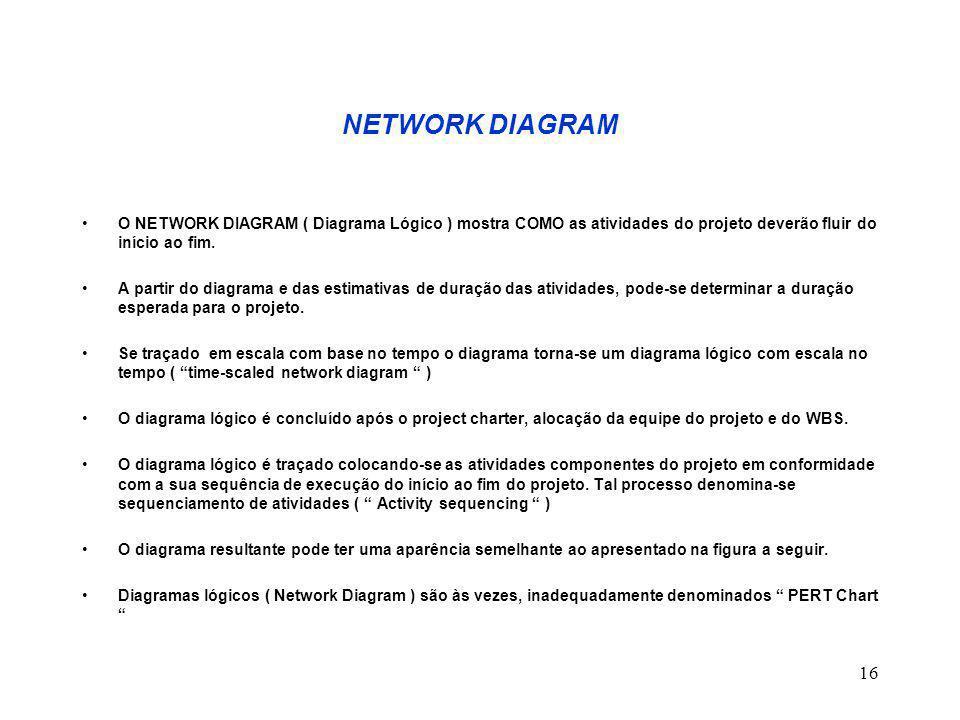NETWORK DIAGRAM O NETWORK DIAGRAM ( Diagrama Lógico ) mostra COMO as atividades do projeto deverão fluir do início ao fim.