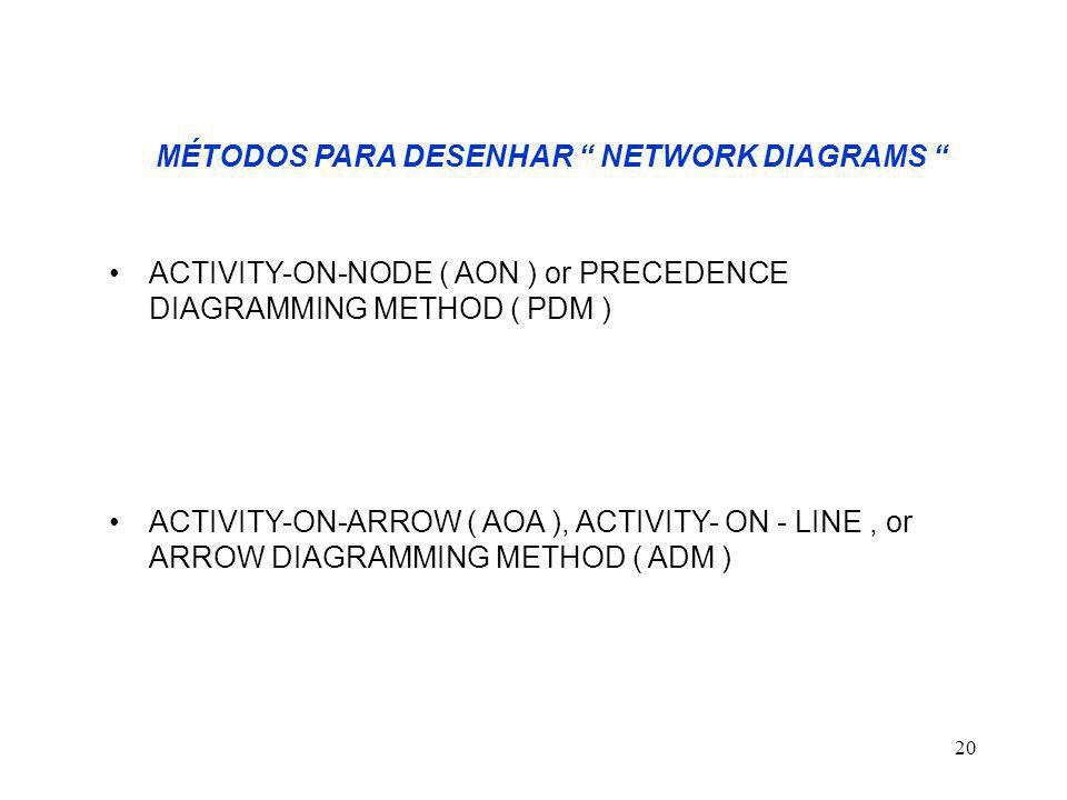 MÉTODOS PARA DESENHAR NETWORK DIAGRAMS