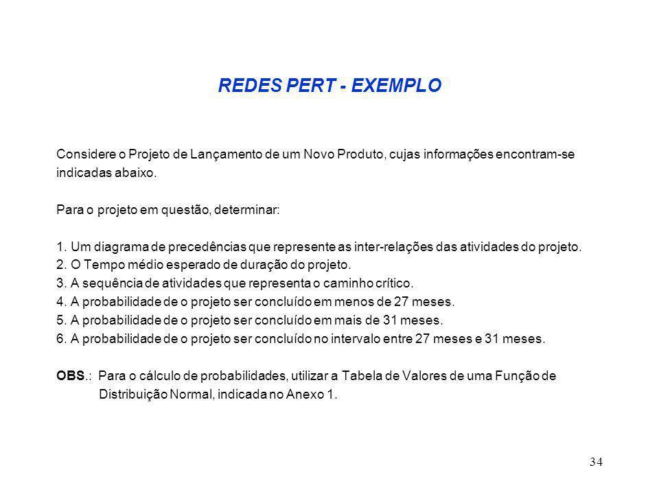 REDES PERT - EXEMPLO Considere o Projeto de Lançamento de um Novo Produto, cujas informações encontram-se.