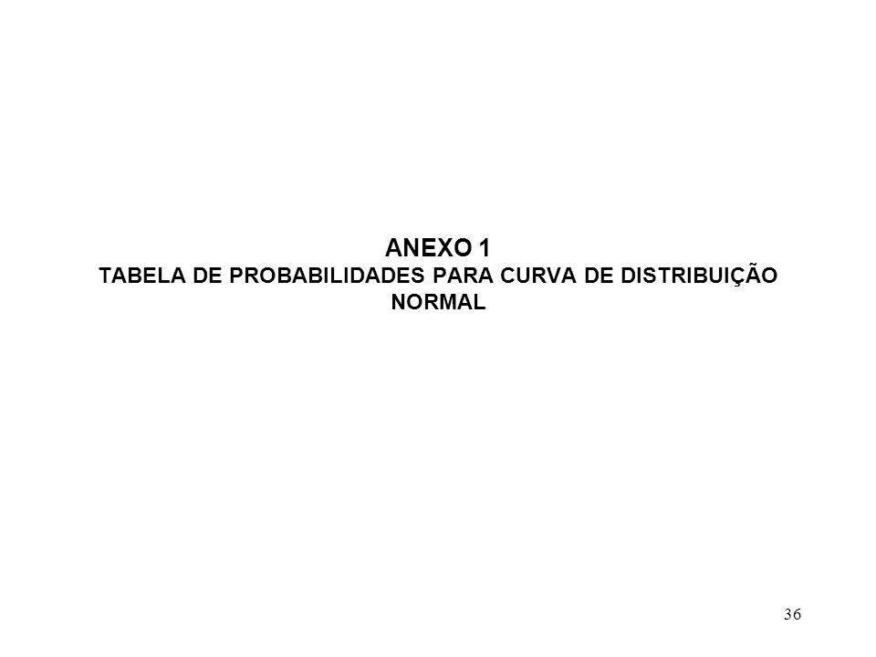 ANEXO 1 TABELA DE PROBABILIDADES PARA CURVA DE DISTRIBUIÇÃO NORMAL