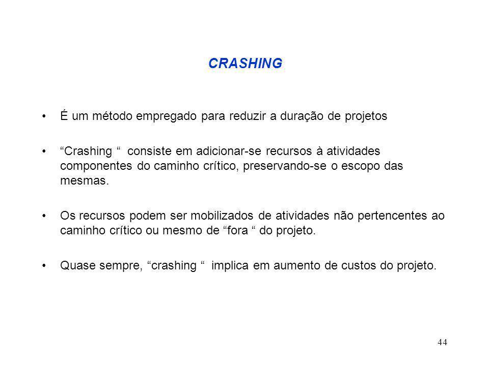 CRASHING É um método empregado para reduzir a duração de projetos