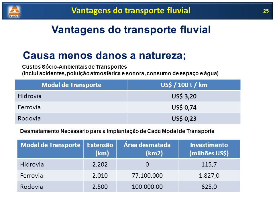 Vantagens do transporte fluvial