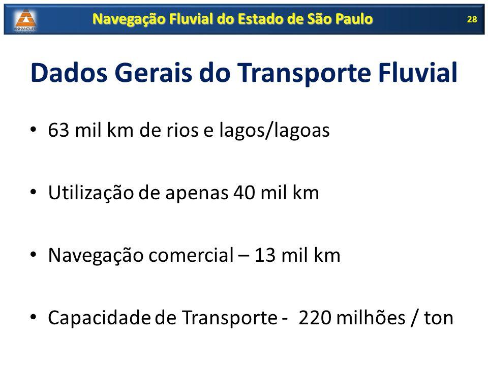 Dados Gerais do Transporte Fluvial