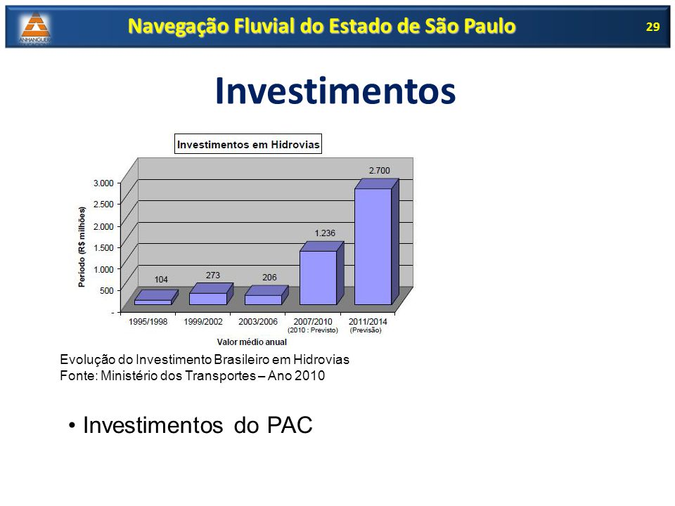 Navegação Fluvial do Estado de São Paulo