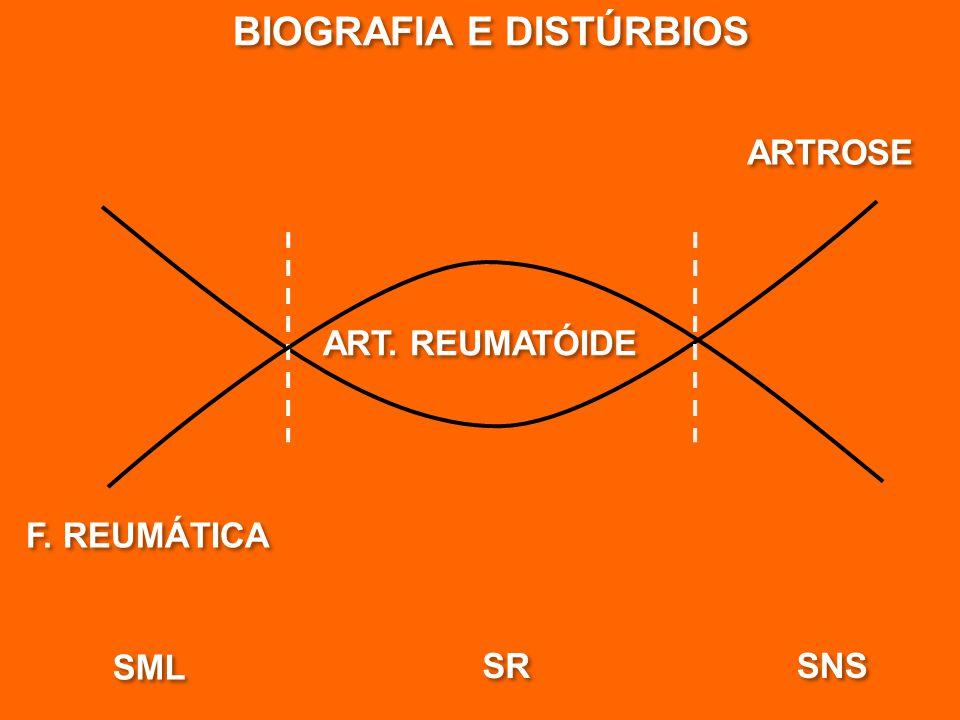 BIOGRAFIA E DISTÚRBIOS
