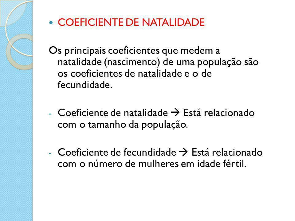 COEFICIENTE DE NATALIDADE