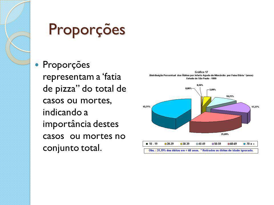 Proporções