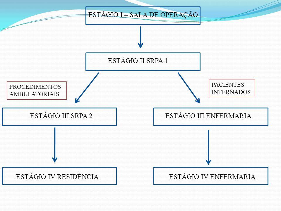 ESTÁGIO I – SALA DE OPERAÇÃO