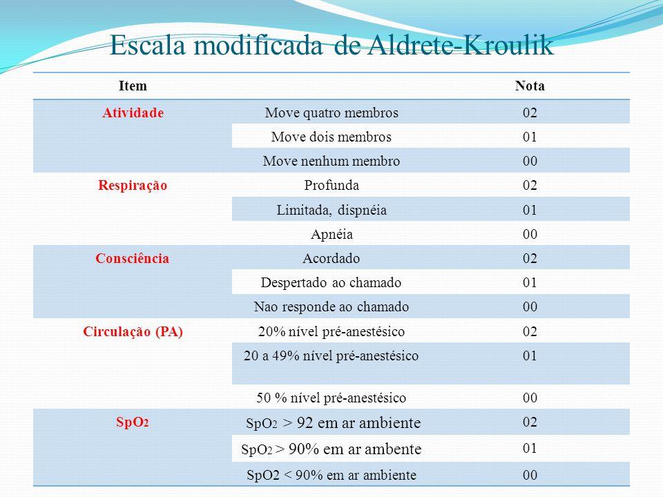 Escala modificada de Aldrete-Kroulik