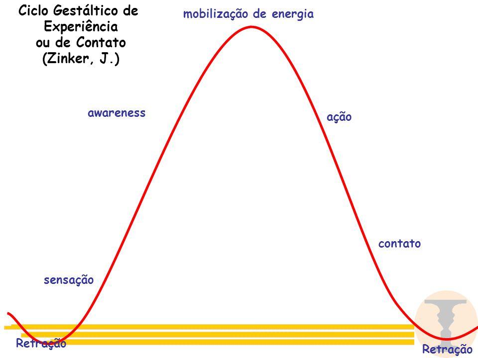 Ciclo Gestáltico de Experiência ou de Contato (Zinker, J.)