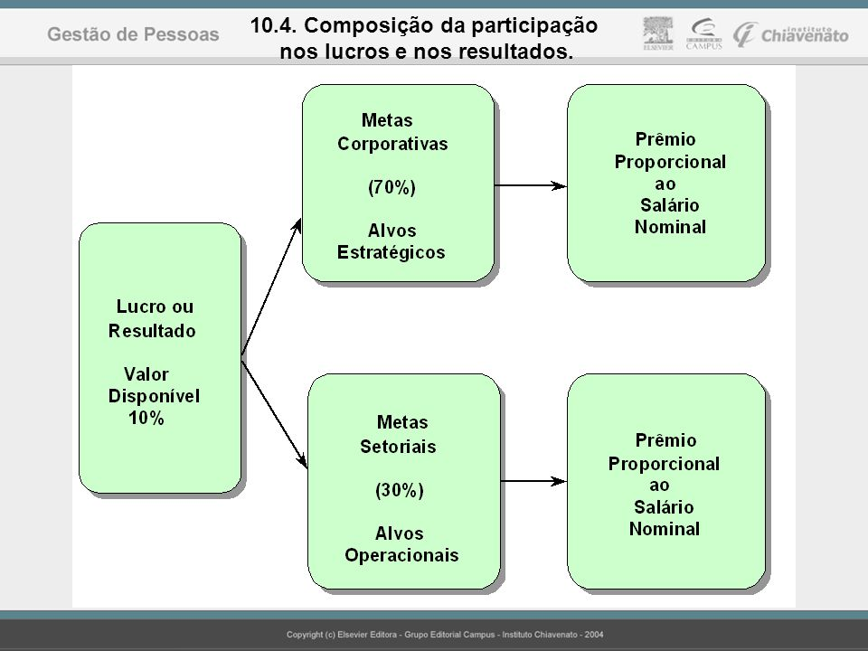10.4. Composição da participação