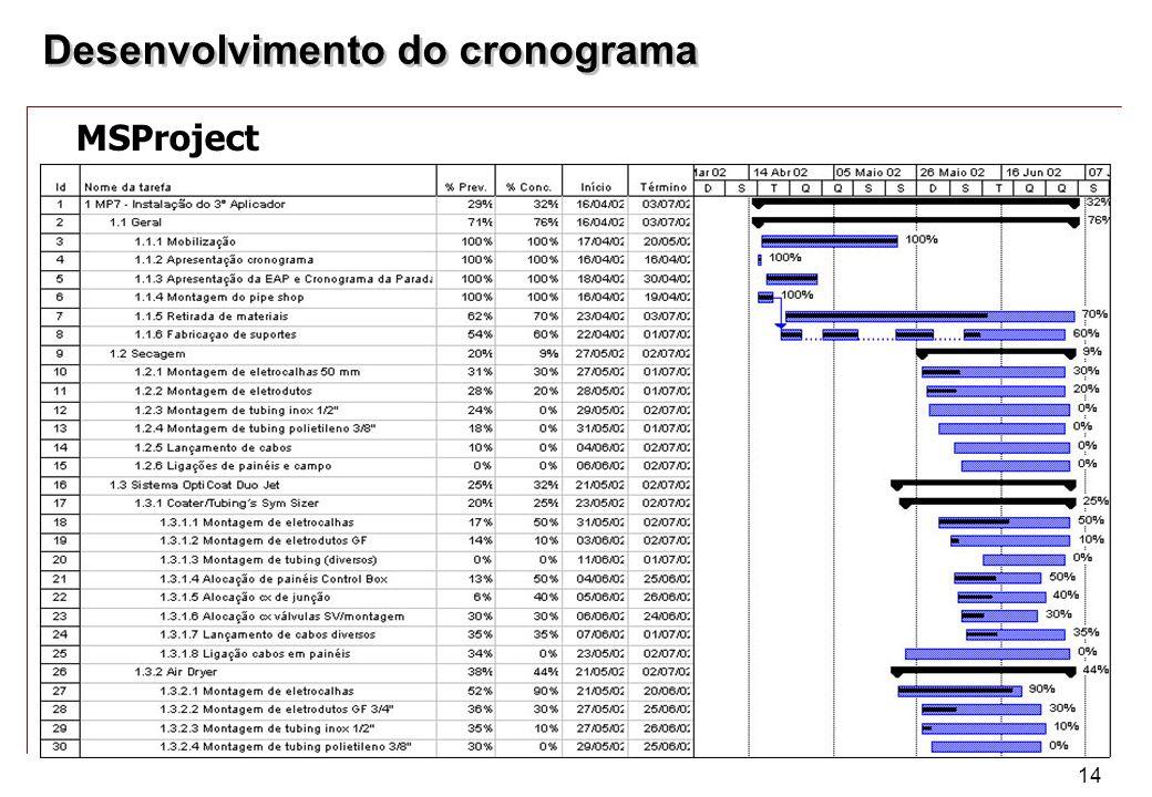 Desenvolvimento do cronograma
