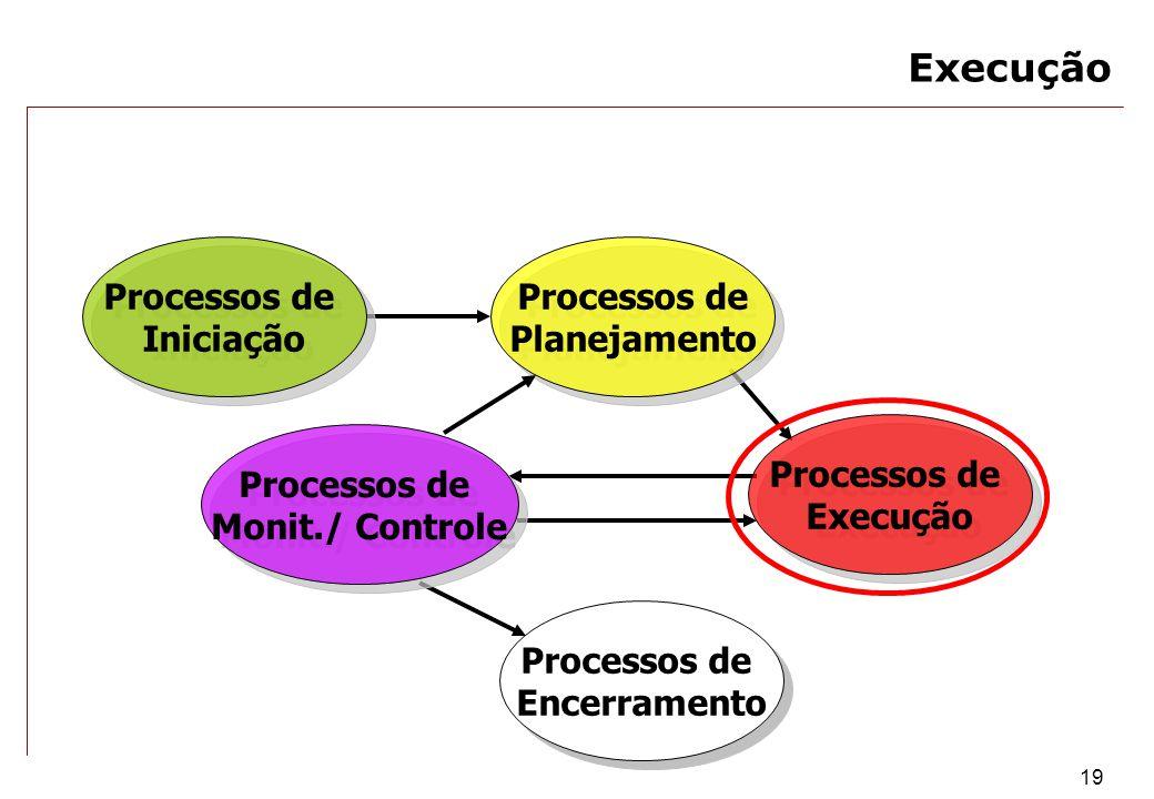 Execução Processos de Iniciação Processos de Planejamento Processos de