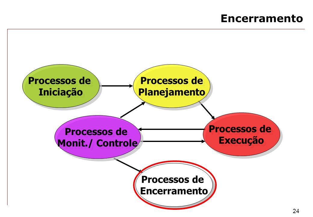 Encerramento Processos de Iniciação Processos de Planejamento
