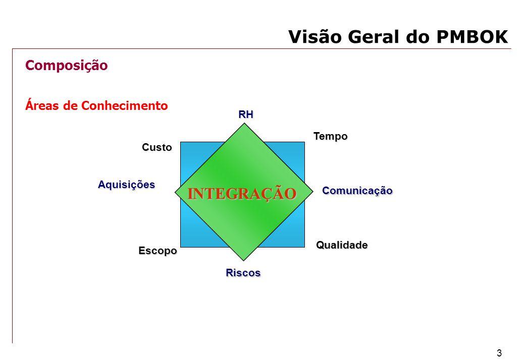 Visão Geral do PMBOK INTEGRAÇÃO Composição Áreas de Conhecimento RH