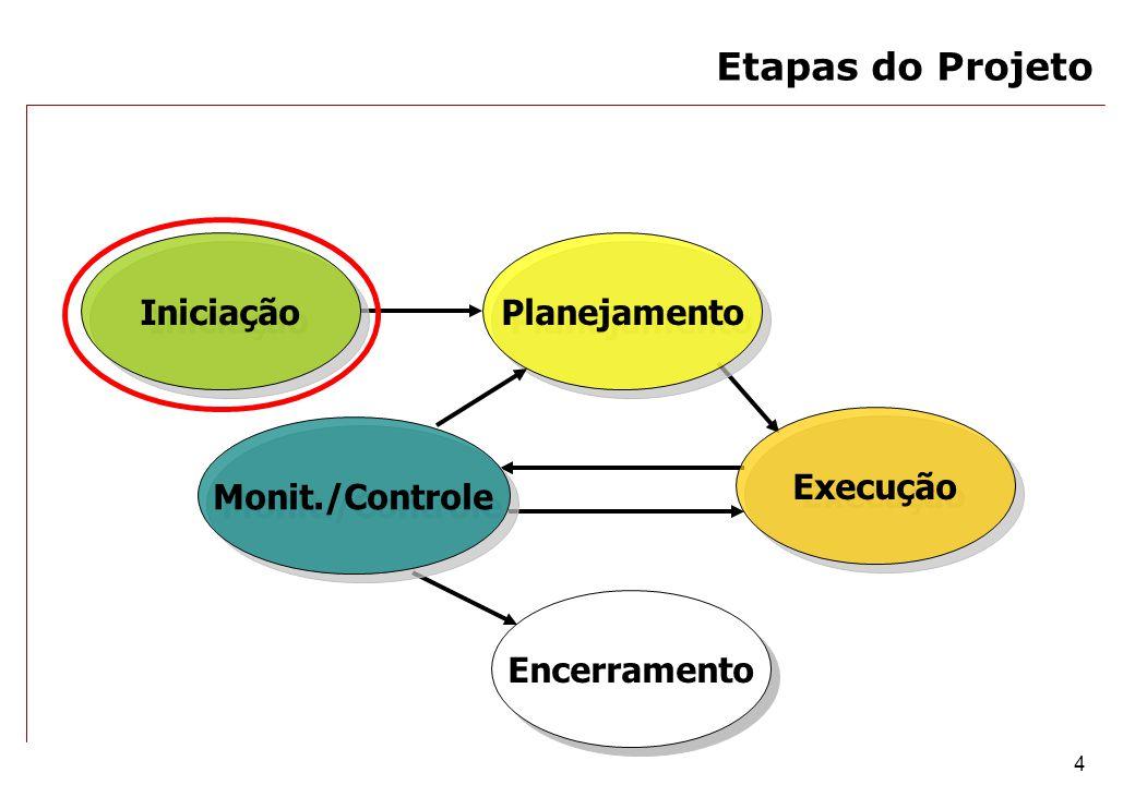 Etapas do Projeto Iniciação Planejamento Execução Monit./Controle