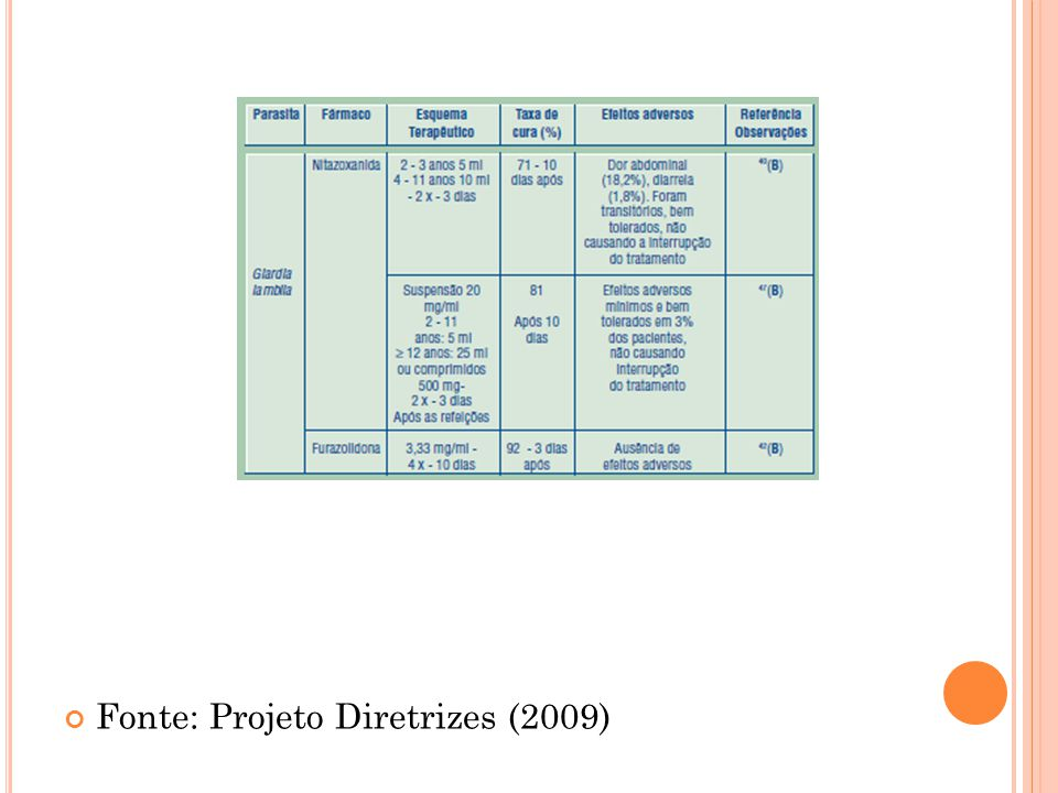 Fonte: Projeto Diretrizes (2009)