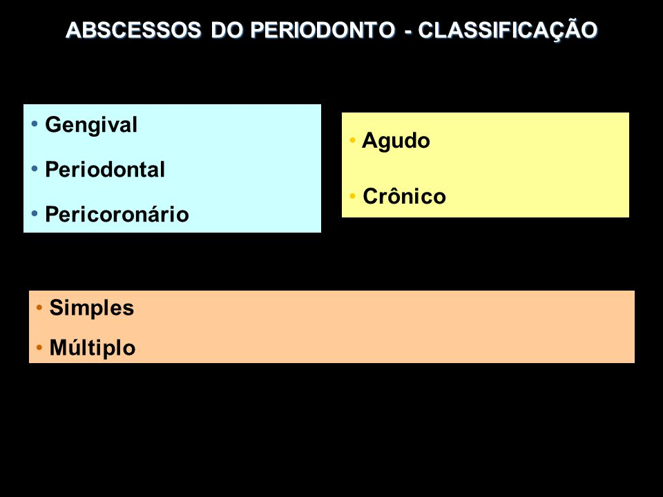 ABSCESSOS DO PERIODONTO - CLASSIFICAÇÃO