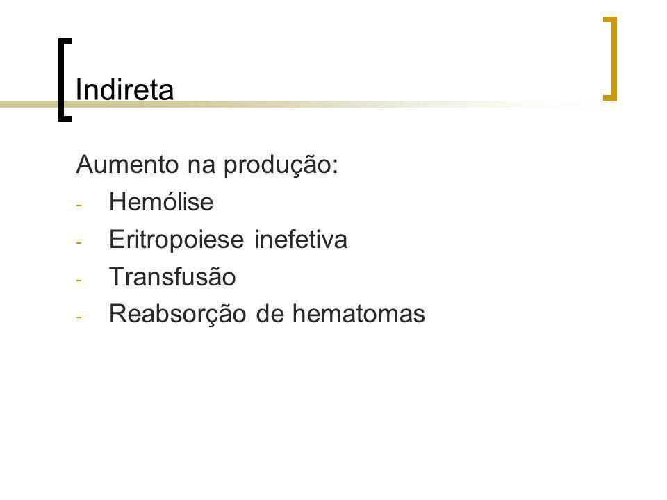 Indireta Aumento na produção: Hemólise Eritropoiese inefetiva