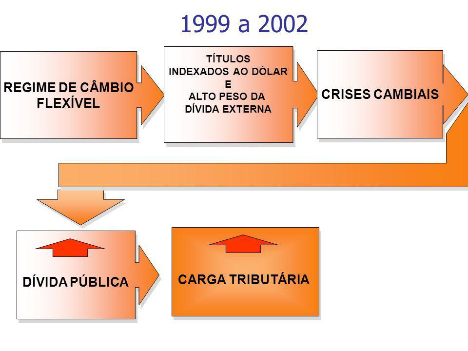 1999 a 2002 REGIME DE CÂMBIO CRISES CAMBIAIS FLEXÍVEL CARGA TRIBUTÁRIA