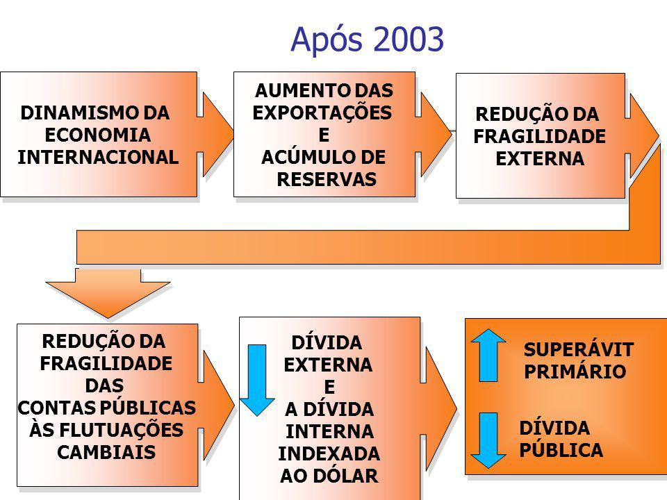 Após 2003 DINAMISMO DA ECONOMIA INTERNACIONAL AUMENTO DAS EXPORTAÇÕES