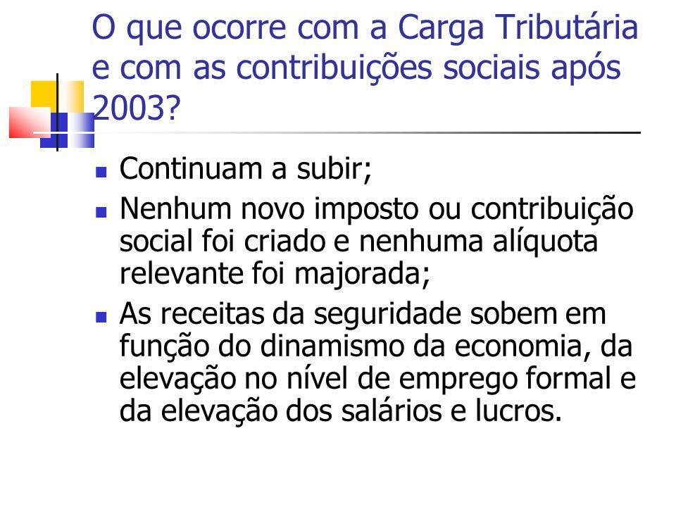 O que ocorre com a Carga Tributária e com as contribuições sociais após 2003