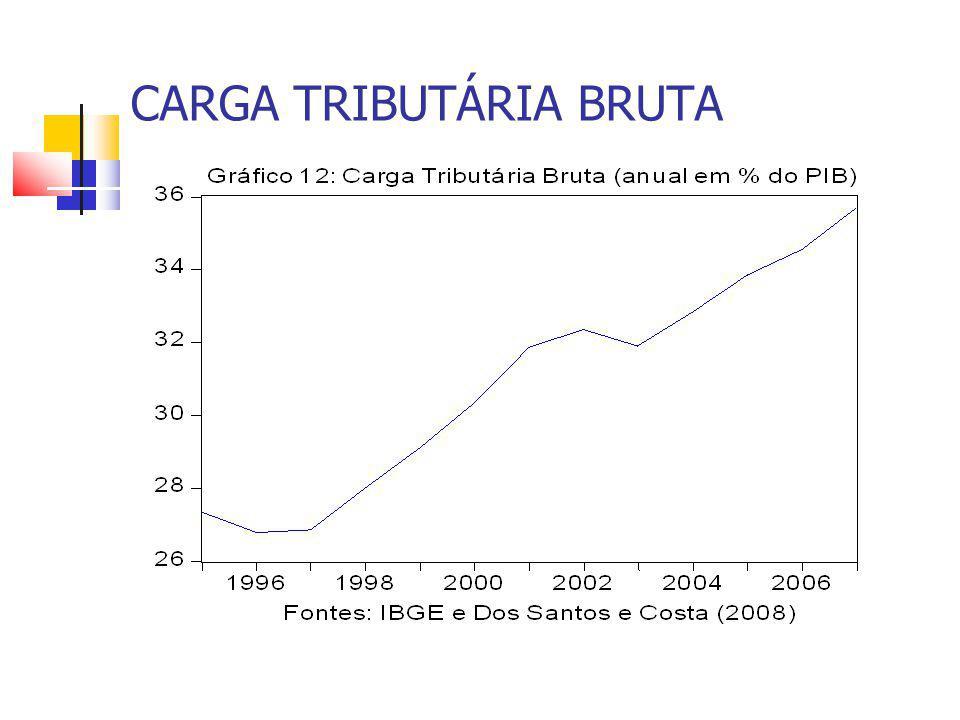 CARGA TRIBUTÁRIA BRUTA