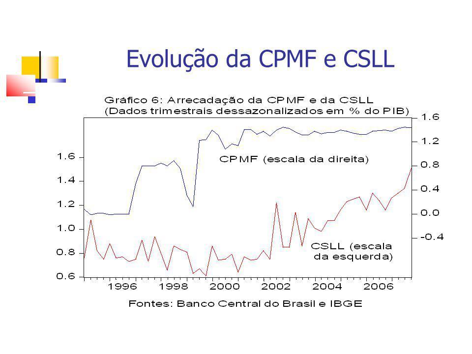 Evolução da CPMF e CSLL
