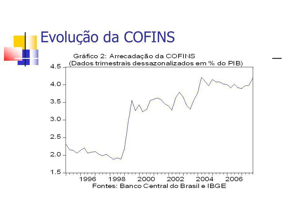 Evolução da COFINS