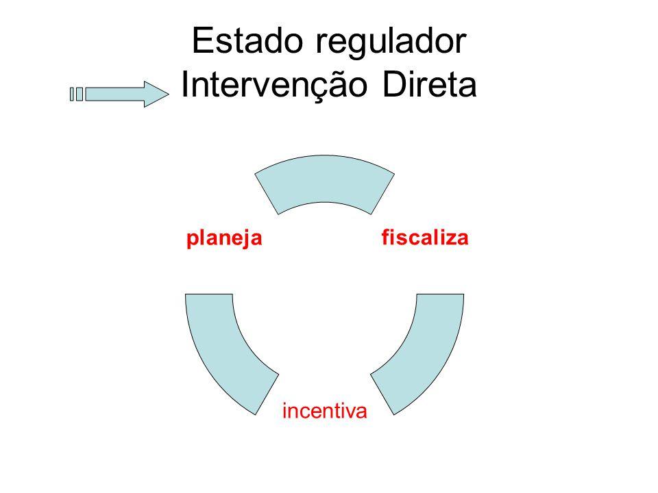 Estado regulador Intervenção Direta