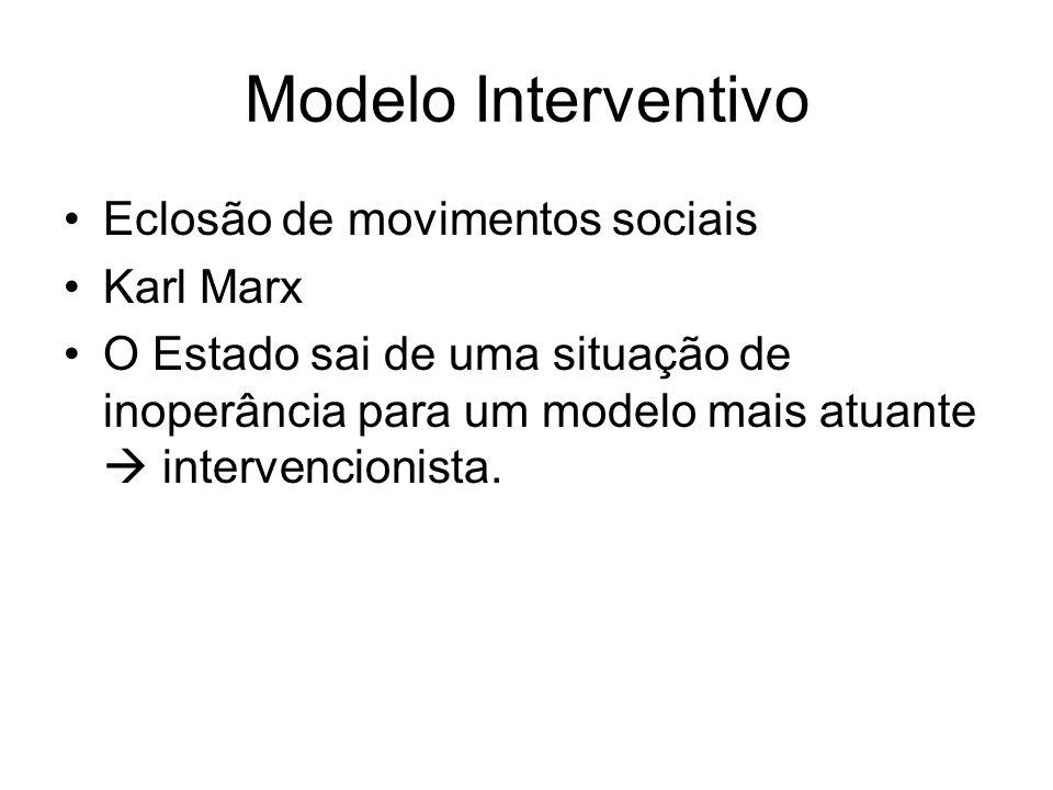 Modelo Interventivo Eclosão de movimentos sociais Karl Marx