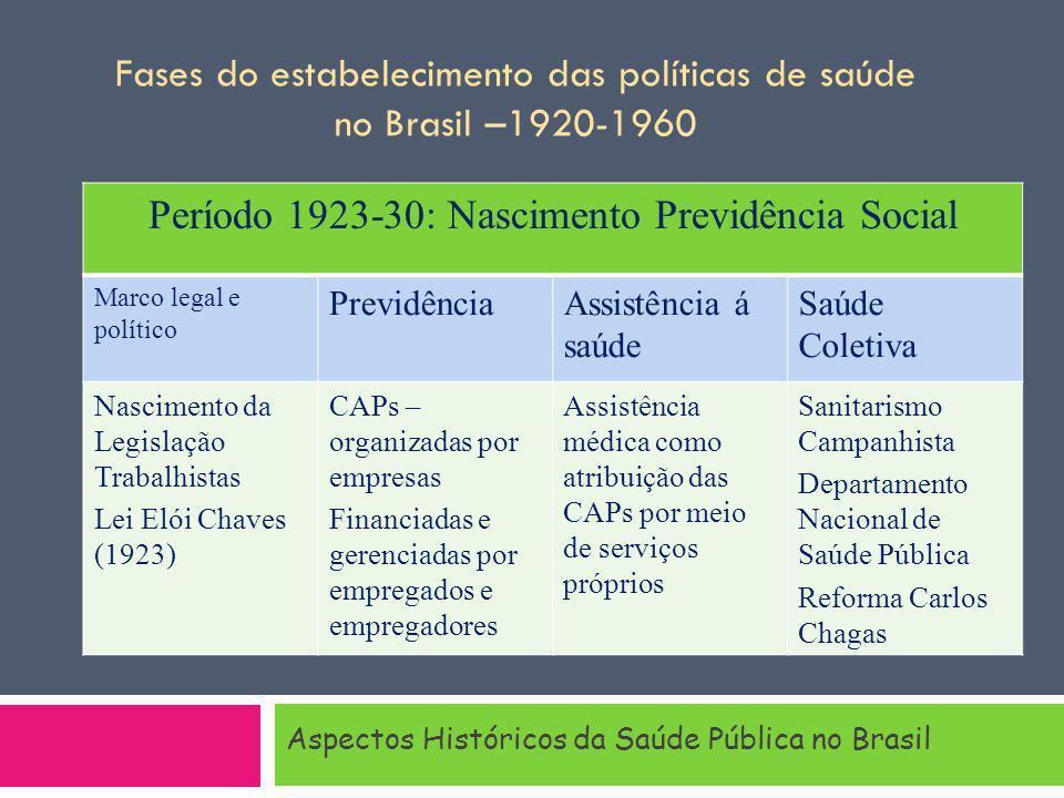 Aspectos Históricos da Saúde Pública no Brasil