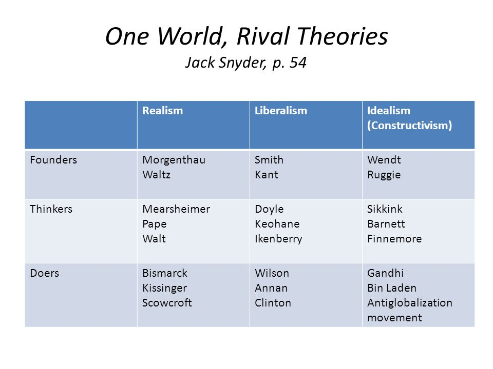 One World, Rival Theories Jack Snyder, p. 54